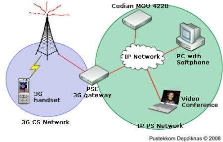 internet nirkabel 3G